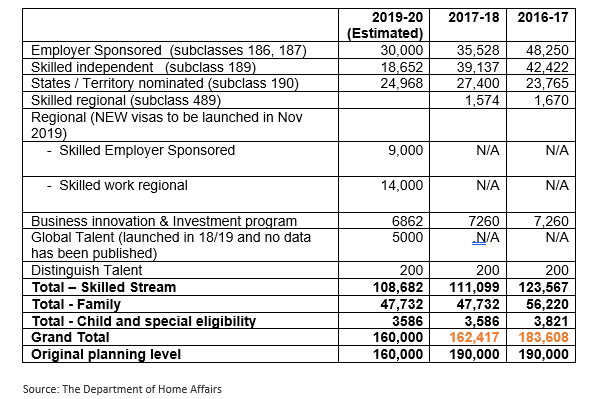 How the 2019-20 Federal Budget impact on Australian